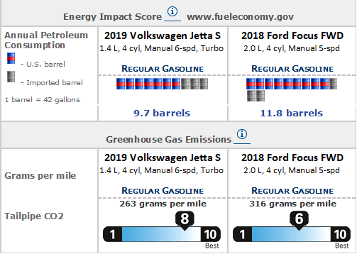 Greenhouse Gas Emissions Jetta vs Focus