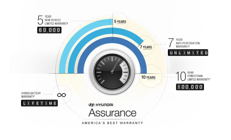 Hyundai's America's Best Warranty