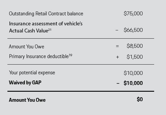 Porsche GAP Example