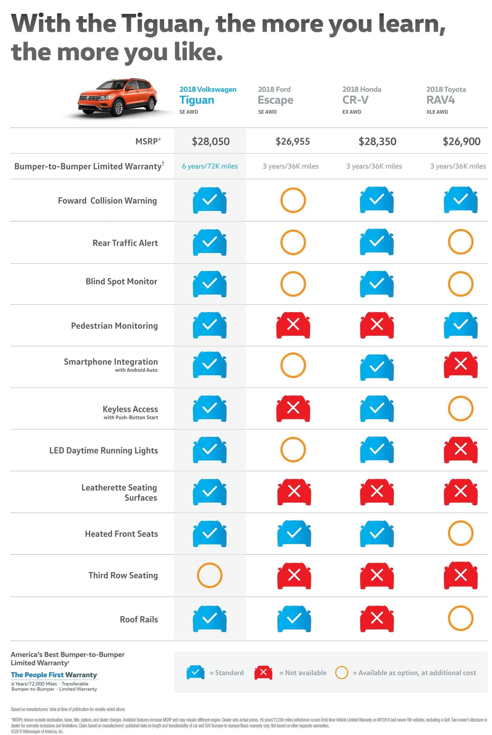 Compare All Wheel Drive SUVs